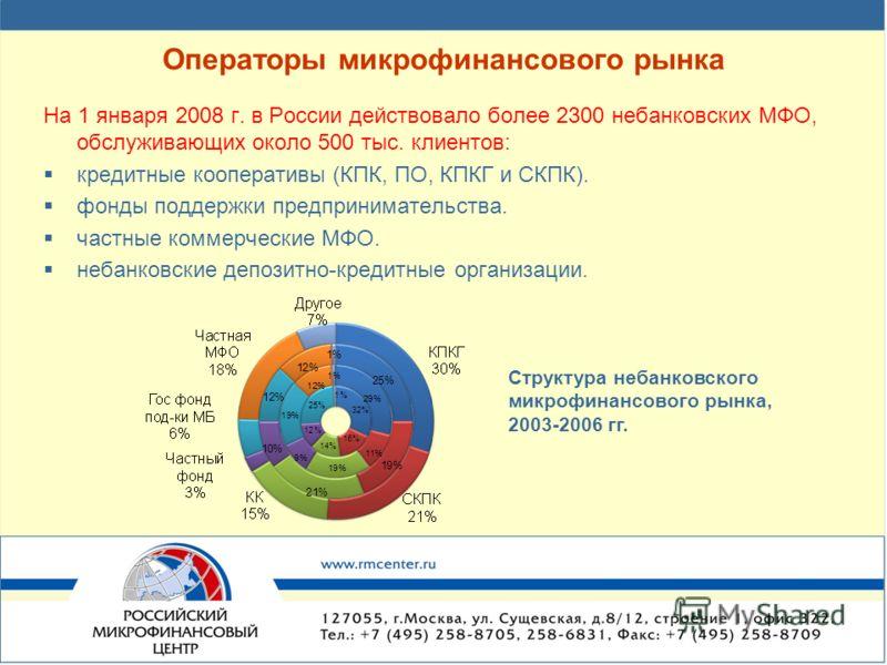 Операторы микрофинансового рынка На 1 января 2008 г. в России действовало более 2300 небанковских МФО, обслуживающих около 500 тыс. клиентов: кредитные кооперативы (КПК, ПО, КПКГ и СКПК). фонды поддержки предпринимательства. частные коммерческие МФО.