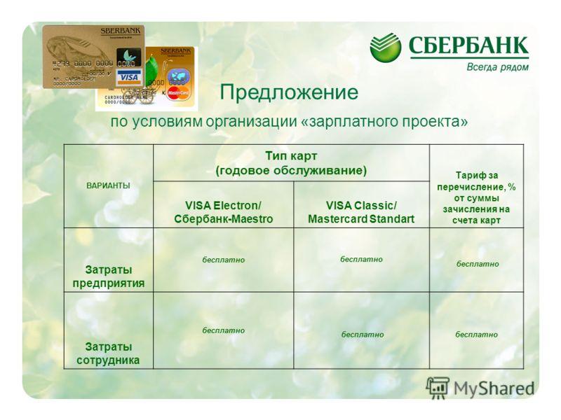 Годовое обслуживание карты виза электрон
