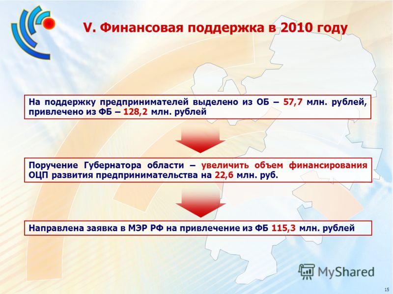 V. Финансовая поддержка в 2010 году На поддержку предпринимателей выделено из ОБ – 57,7 млн. рублей, привлечено из ФБ – 128,2 млн. рублей 15 Поручение Губернатора области – увеличить объем финансирования ОЦП развития предпринимательства на 22,6 млн.