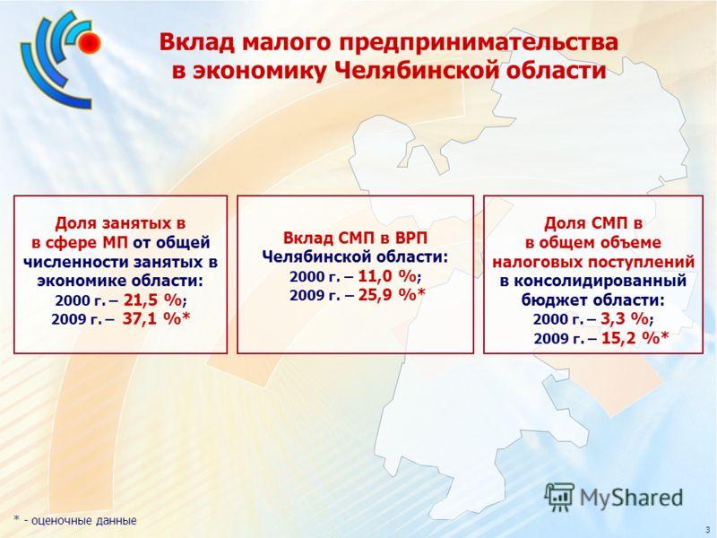 Вклад малого предпринимательства в экономику Челябинской области Доля занятых в в сфере МП от общей численности занятых в экономике области: 2000 г. – 21,5 % ; 2009 г. – 37,1 %* Вклад СМП в ВРП Челябинской области: 2000 г. – 11,0 % ; 2009 г. – 25,9 %
