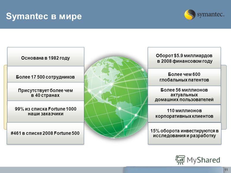 Основана в 1982 году Более 17 500 сотрудников Присутствует более чем в 40 странах Присутствует более чем в 40 странах 99% из списка Fortune 1000 наши заказчики 99% из списка Fortune 1000 наши заказчики Symantec в мире 11 110 миллионов корпоративных к