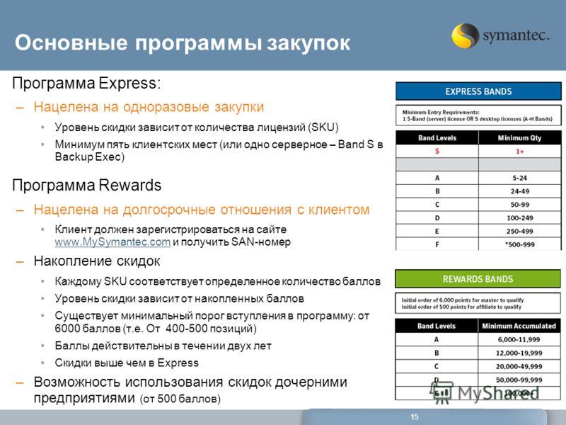 15 Основные программы закупок Программа Express: –Нацелена на одноразовые закупки Уровень скидки зависит от количества лицензий (SKU) Минимум пять клиентских мест (или одно серверное – Band S в Backup Exec) Программа Rewards –Нацелена на долгосрочные