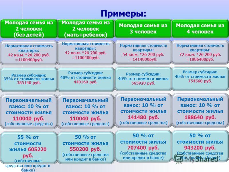 Молодая семья из 2 человек (мать+ребенок) Нормативная стоимость квартиры: 42 кв.м. *26 200 руб. =1100400руб. Размер субсидии: 40% от стоимости жилья 440160 руб. Первоначальный взнос: 10 % от стоимости жилья 110040 руб. (собственные средства) 50 % от