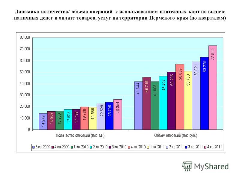 Динамика количества/ объема операций с использованием платежных карт по выдаче наличных денег и оплате товаров, услуг на территории Пермского края (по кварталам)