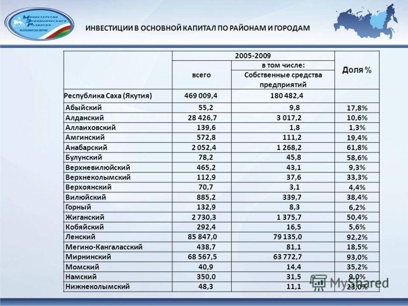 2005-2009 Доля % всего в том числе: Собственные средства предприятий Республика Саха (Якутия) 469 009,4 180 482,4 Абыйский 55,2 9,8 17,8% Алданский 28 426,7 3 017,2 10,6% Аллаиховский 139,6 1,8 1,3% Амгинский 572,8 111,2 19,4% Анабарский 2 052,4 1 26