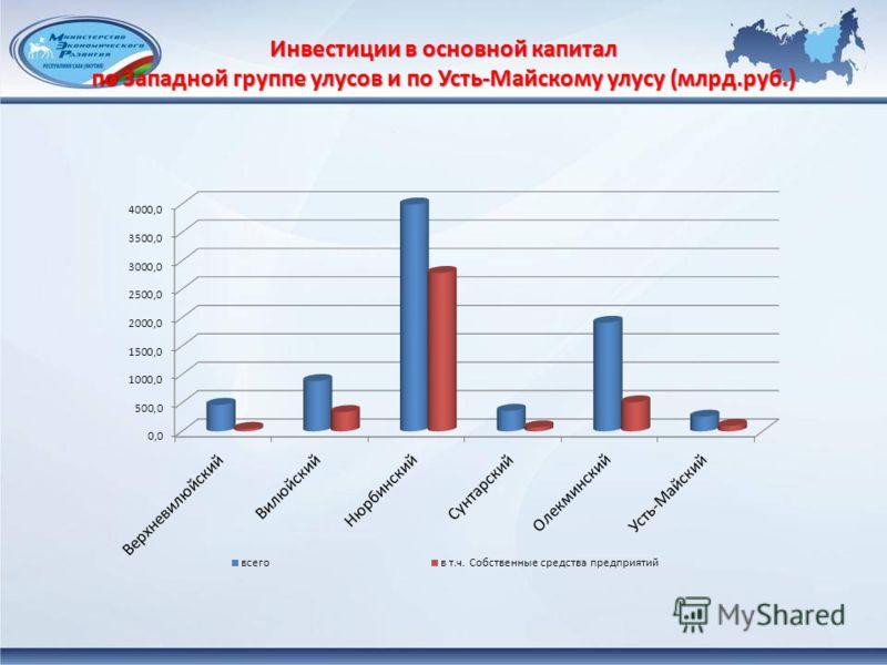 Инвестиции в основной капитал по Западной группе улусов и по Усть-Майскому улусу (млрд.руб.)