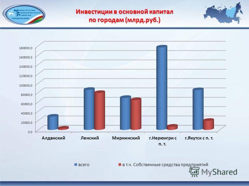 Инвестиции в основной капитал по городам (млрд.руб.)