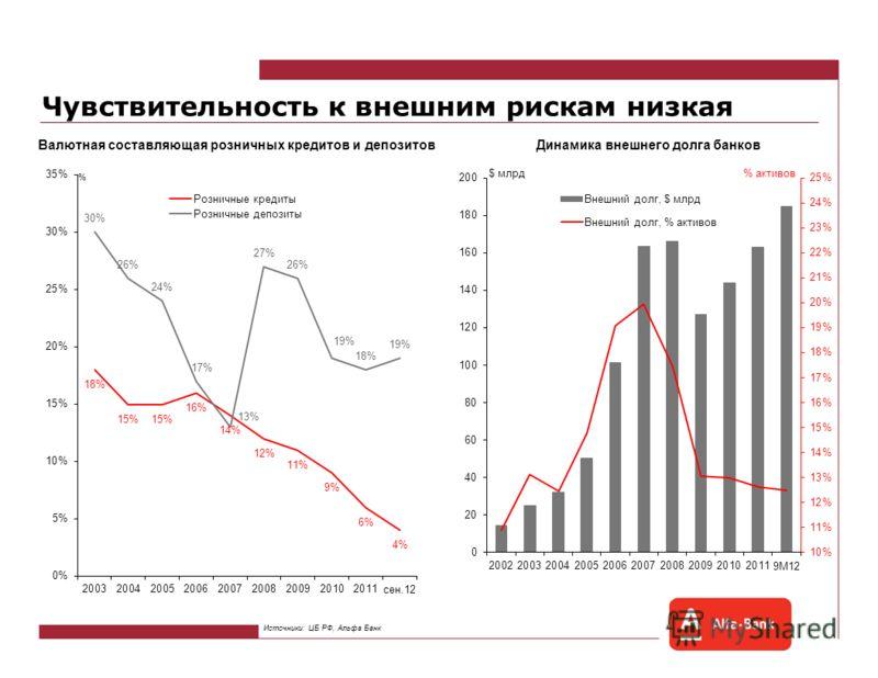 Банковский сектор: риски и возможности Наталия Орлова Главный экономист Альфа-Банка