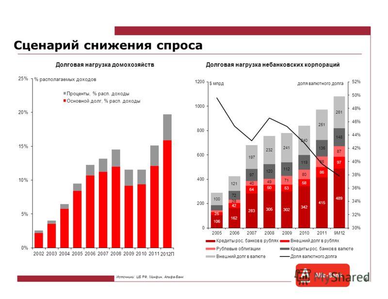 5 Процентные ставки и госфондирование Коридор ставок ЦБ Источники: ЦБ РФ, Альфа-Банк Господдержка банковского сектора