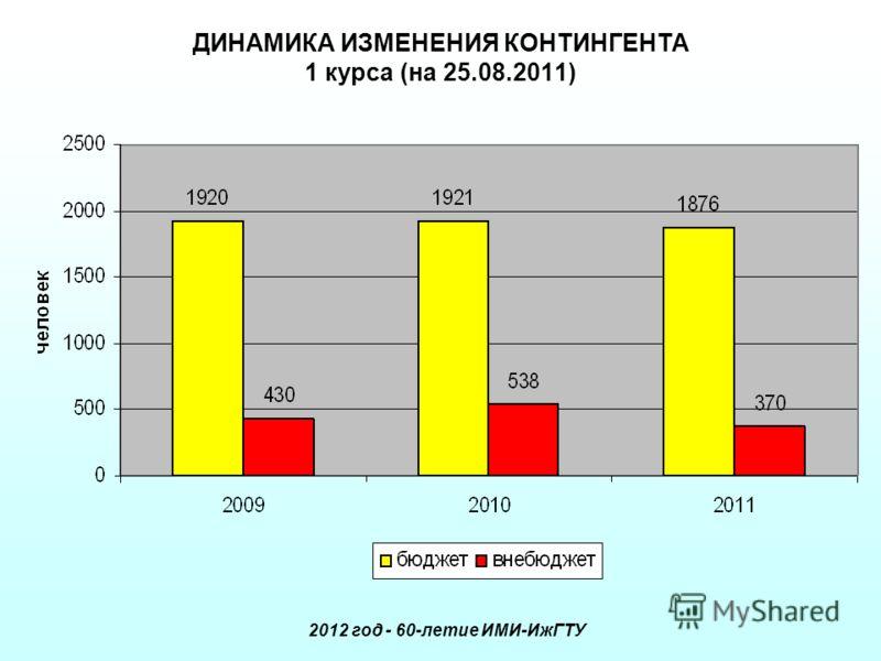 ДИНАМИКА ИЗМЕНЕНИЯ КОНТИНГЕНТА 1 курса (на 25.08.2011) 2012 год - 60-летие ИМИ-ИжГТУ