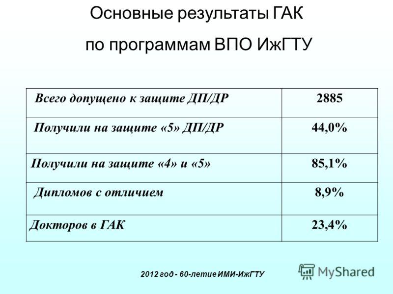 Всего допущено к защите ДП/ДР2885 Получили на защите «5» ДП/ДР44,0% Получили на защите «4» и «5»85,1% Дипломов с отличием8,9% Докторов в ГАК23,4% Основные результаты ГАК по программам ВПО ИжГТУ 2012 год - 60-летие ИМИ-ИжГТУ