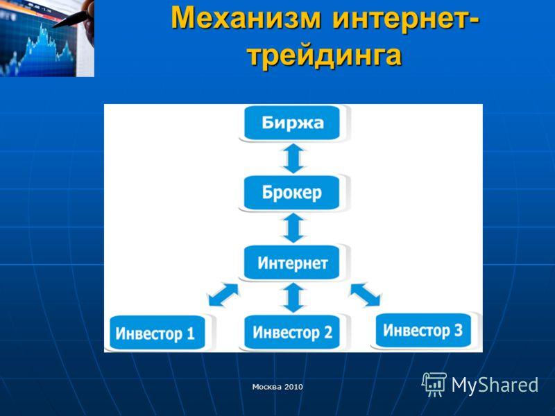 Механизм интернет- трейдинга Москва 2010