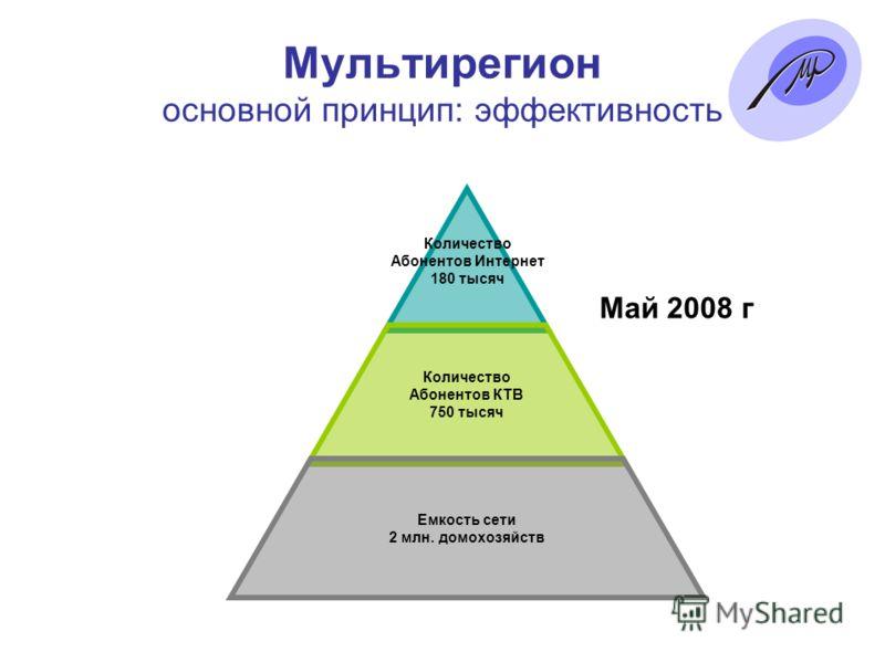 Мультирегион основной принцип: эффективность Количество Абонентов Интернет 180 тысяч Количество Абонентов КТВ 750 тысяч Емкость сети 2 млн. домохозяйств Май 2008 г