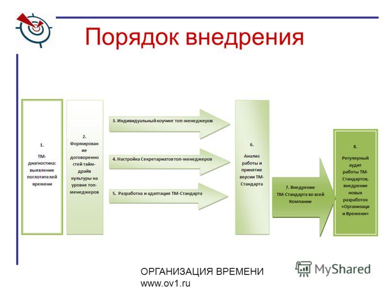 ОРГАНИЗАЦИЯ ВРЕМЕНИ www.ov1.ru Порядок внедрения