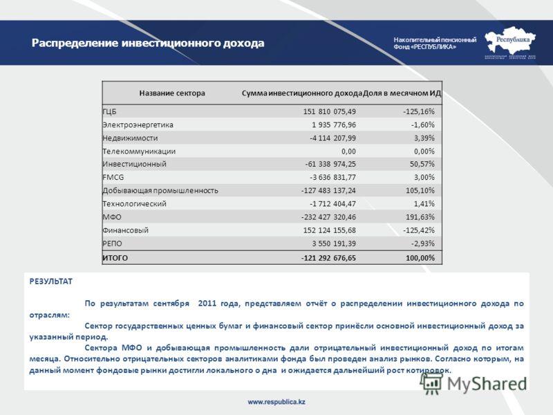 Накопительный пенсионный Фонд «РЕСПУБЛИКА» Распределение инвестиционного дохода РЕЗУЛЬТАТ По результатам сентября 2011 года, представляем отчёт о распределении инвестиционного дохода по отраслям: Сектор государственных ценных бумаг и финансовый секто