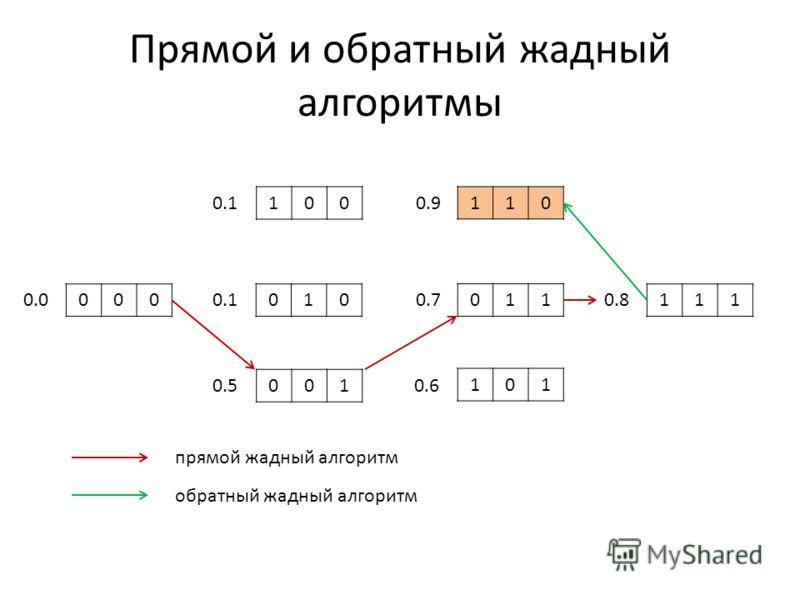 Прямой и обратный жадный алгоритмы 000 100 010 001 110 011 101 111 0.0 0.1 0.5 0.9 0.7 0.6 0.8 прямой жадный алгоритм обратный жадный алгоритм