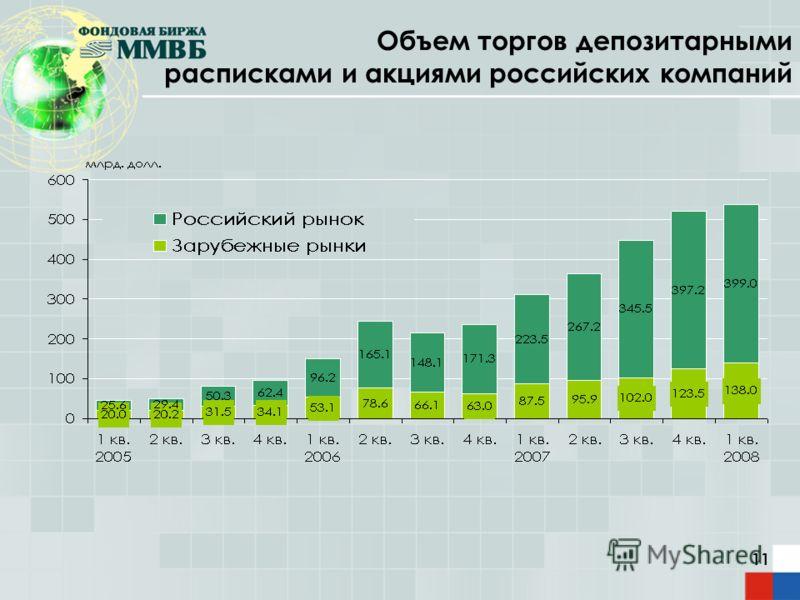 11 Объем торгов депозитарными расписками и акциями российских компаний