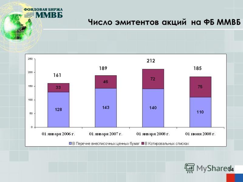 14 Число эмитентов акций на ФБ ММВБ 161 189 212 185