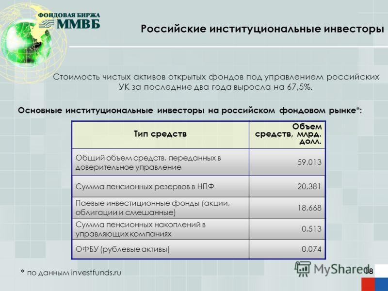 18 Российские институциональные инвесторы * по данным investfunds.ru Стоимость чистых активов открытых фондов под управлением российских УК за последние два года выросла на 67,5%. Основные институциональные инвесторы на российском фондовом рынке*: Ти
