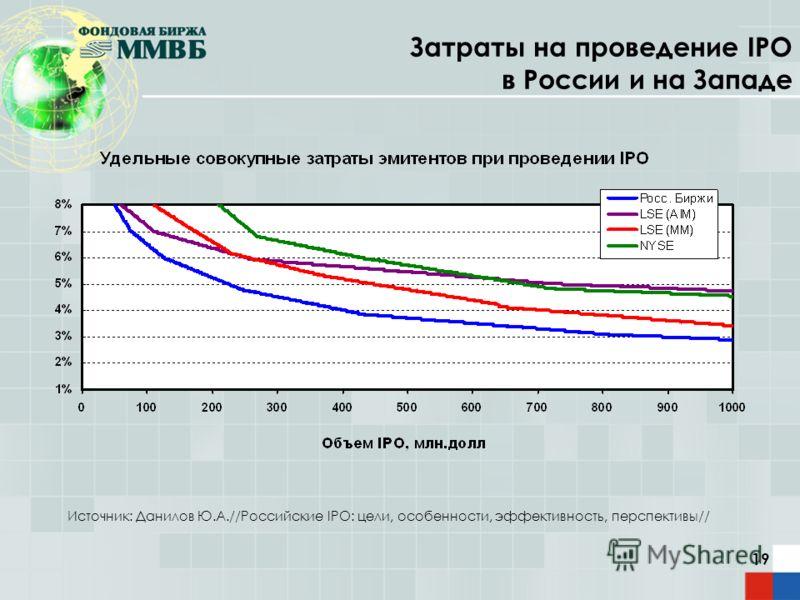 19 Затраты на проведение IPO в России и на Западе Источник: Данилов Ю.А.//Российские IPO: цели, особенности, эффективность, перспективы//
