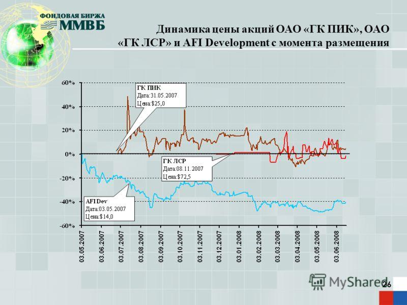 26 Динамика цены акций ОАО «ГК ПИК», ОАО «ГК ЛСР» и AFI Development с момента размещения