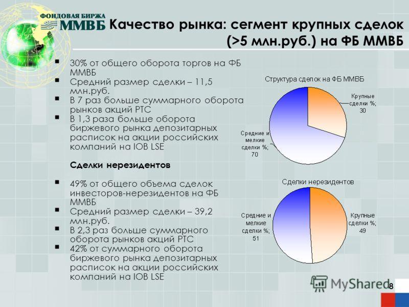 8 Качество рынка: сегмент крупных сделок (>5 млн.руб.) на ФБ ММВБ 30% от общего оборота торгов на ФБ ММВБ Средний размер сделки – 11,5 млн.руб. В 7 раз больше суммарного оборота рынков акций РТС В 1,3 раза больше оборота биржевого рынка депозитарных