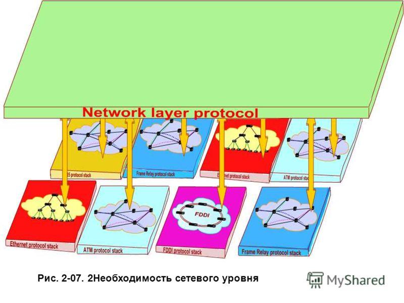 Рис. 2-07. 2Необходимость сетевого уровня