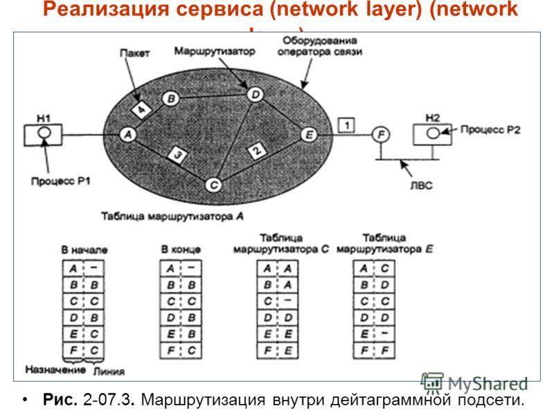 Реализация сервиса (network layer) (network layer) Рис. 2-07.3. Маршрутизация внутри дейтаграммной подсети.