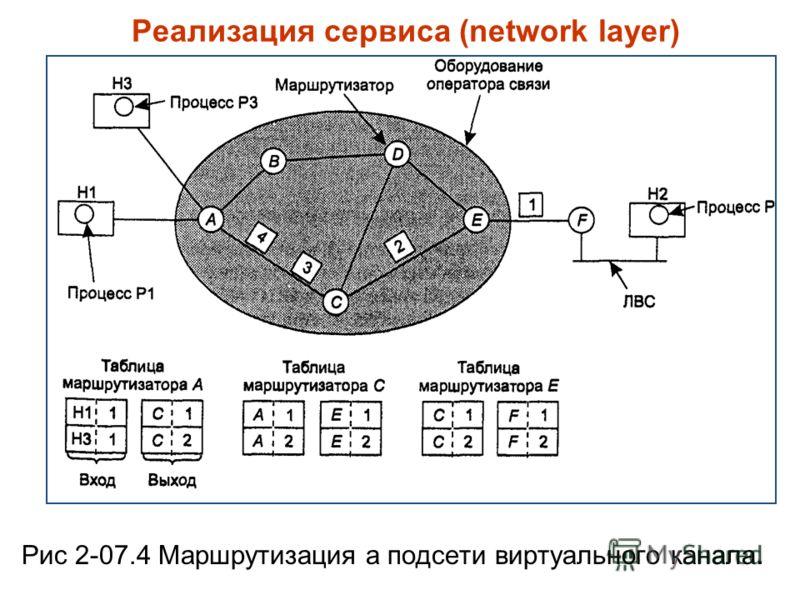 Реализация сервиса (network layer) Рис 2-07.4 Маршрутизация а подсети виртуального канала.