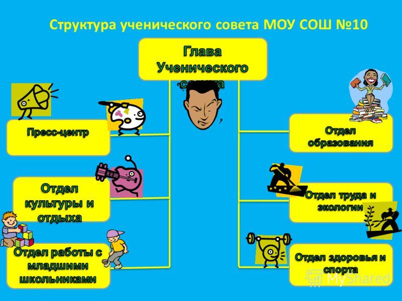Структура ученического совета МОУ СОШ 10