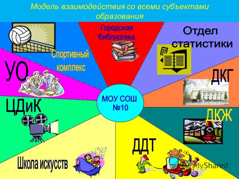 Модель взаимодействия со всеми субъектами образования