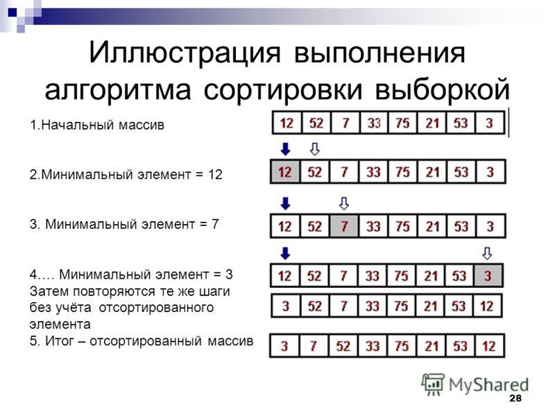 28 Иллюстрация выполнения алгоритма сортировки выборкой 1.Начальный массив 2.Минимальный элемент = 12 3. Минимальный элемент = 7 4…. Минимальный элемент = 3 Затем повторяются те же шаги без учёта отсортированного элемента 5. Итог – отсортированный ма