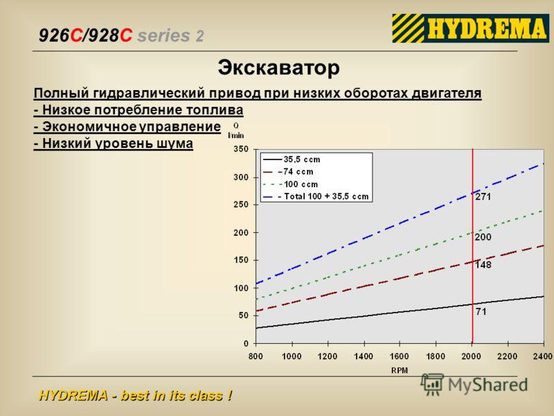 926C/928C series 2 HYDREMA - best in its class ! Экскаватор Полный гидравлический привод при низких оборотах двигателя - Низкое потребление топлива - Экономичное управление - Низкий уровень шума