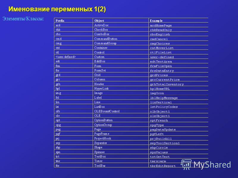 Элементы/Классы: Именование переменных 1(2)