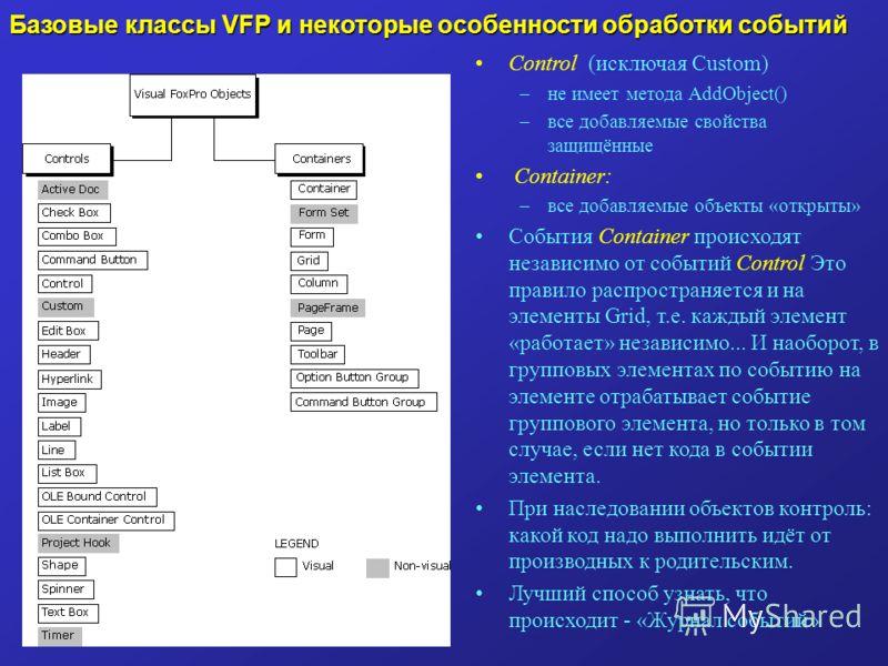 Базовые классы VFP и некоторые особенности обработки событий Control (исключая Custom) –не имеет метода AddObject() –все добавляемые свойства защищённые Container: –все добавляемые объекты «открыты» События Container происходят независимо от событий