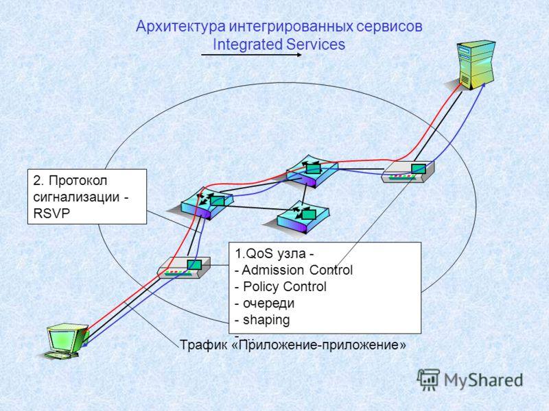 Архитектура интегрированных сервисов Integrated Services Трафик «Приложение-приложение» 1.QoS узла - - Admission Control - Policy Control - очереди - shaping -... 2. Протокол сигнализации - RSVP