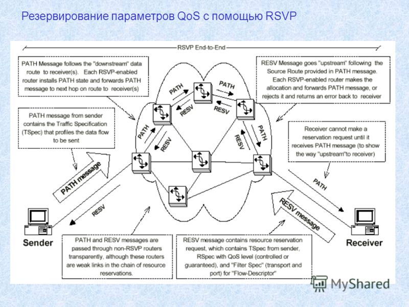 Резервирование параметров QoS с помощью RSVP