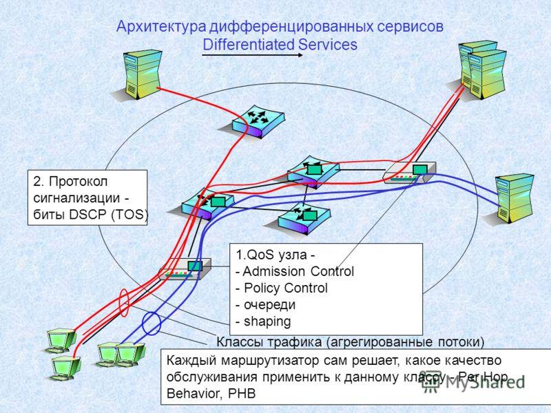 Архитектура дифференцированных сервисов Differentiated Services Классы трафика (агрегированные потоки) 1.QoS узла - - Admission Control - Policy Control - очереди - shaping 2. Протокол сигнализации - биты DSCP (TOS) Каждый маршрутизатор сам решает, к