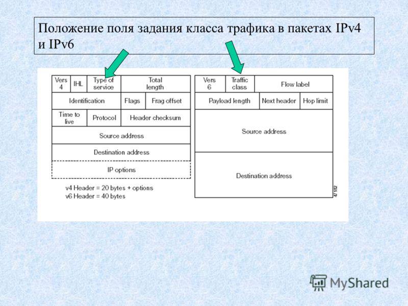 Положение поля задания класса трафика в пакетах IPv4 и IPv6