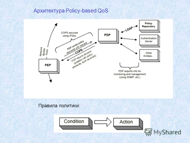 Архитектура Policy-based QoS Правила политики: