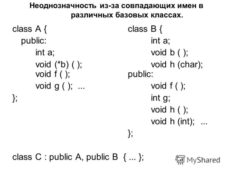Неоднозначность из-за совпадающих имен в различных базовых классах. class A {class B { public:int a; int a;void b ( ); void (*b) ( );void h (char); void f ( );public: void g ( );... void f ( ); };int g; void h ( ); void h (int);... }; class C : publi