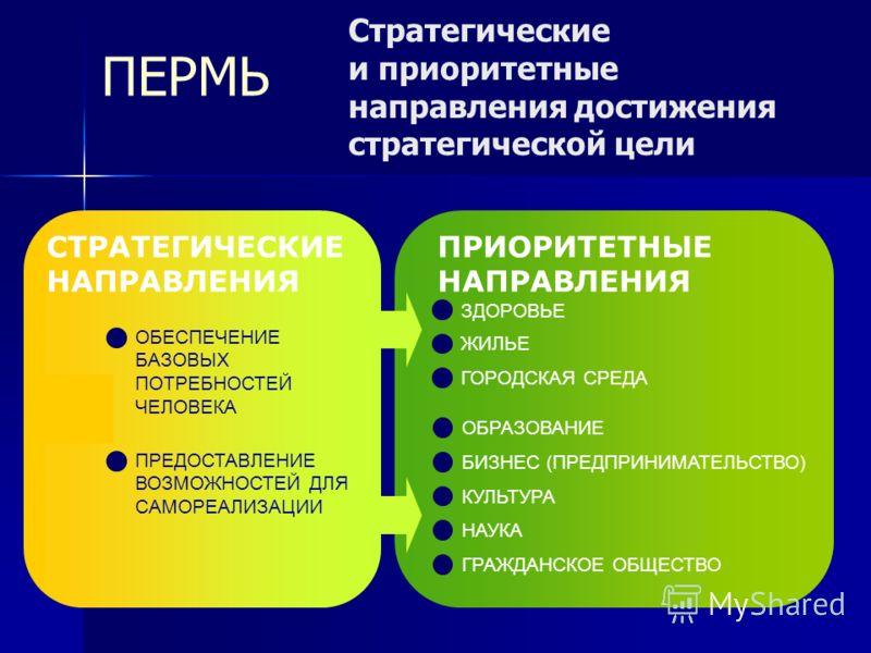 ПРИОРИТЕТНЫЕ НАПРАВЛЕНИЯ Стратегические и приоритетные направления достижения стратегической цели ЗДОРОВЬЕ ЖИЛЬЕ ГОРОДСКАЯ СРЕДА КУЛЬТУРА ОБРАЗОВАНИЕ БИЗНЕС (ПРЕДПРИНИМАТЕЛЬСТВО) НАУКА ГРАЖДАНСКОЕ ОБЩЕСТВО СТРАТЕГИЧЕСКИЕ НАПРАВЛЕНИЯ ОБЕСПЕЧЕНИЕ БАЗОВ