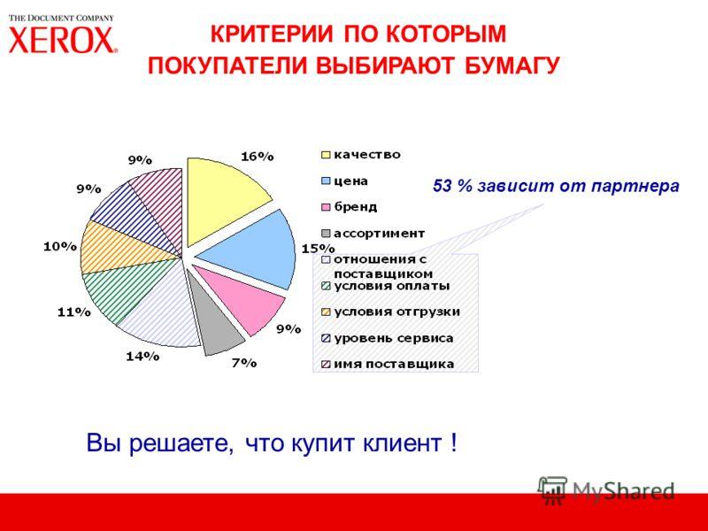 53 % зависит от партнера КРИТЕРИИ ПО КОТОРЫМ ПОКУПАТЕЛИ ВЫБИРАЮТ БУМАГУ Вы решаете, что купит клиент !