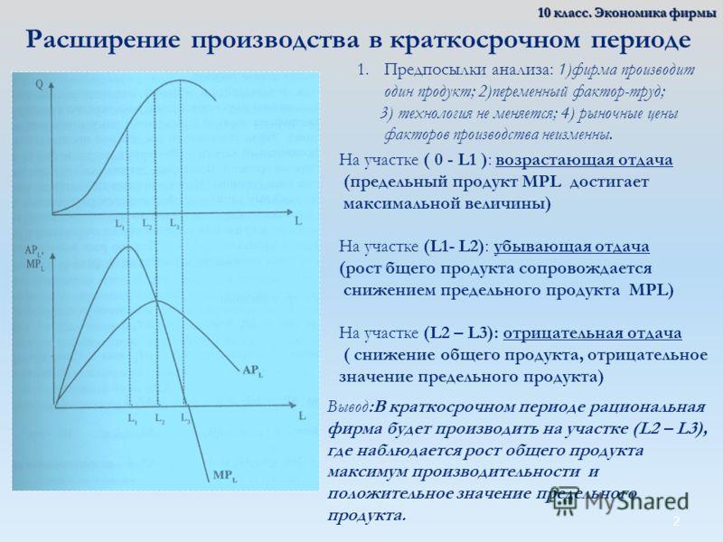 2 Расширение производства в краткосрочном периоде На участке ( 0 - L1 ): возрастающая отдача (предельный продукт MPL достигает максимальной величины) На участке (L1- L2): убывающая отдача (рост бщего продукта сопровождается снижением предельного прод
