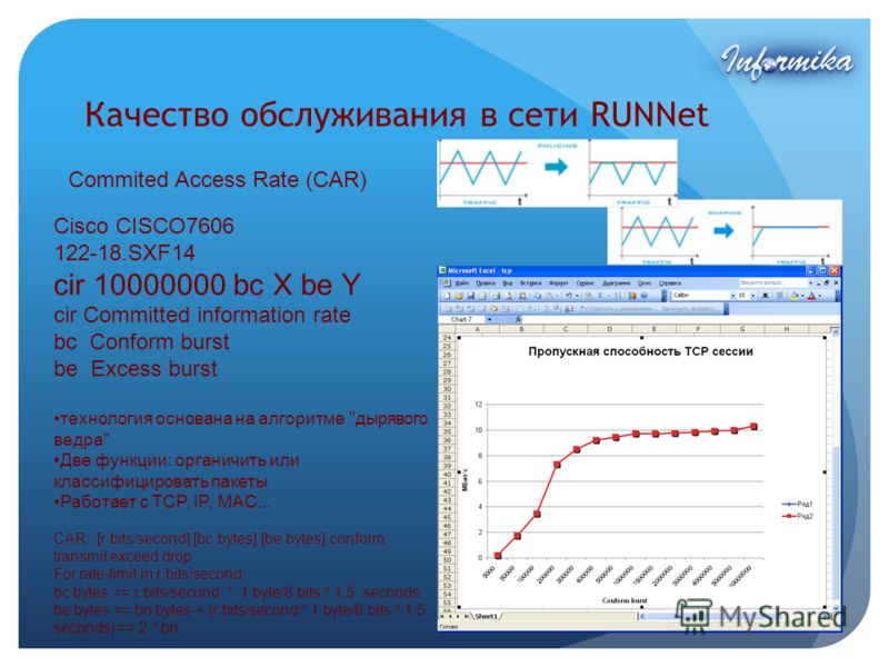 Качество обслуживания в сети RUNNet Commited Access Rate (CAR) Cisco CISCO7606 122-18.SXF14 cir 10000000 bc X be Y cir Committed information rate bc Conform burst be Excess burst технология основана на алгоритме