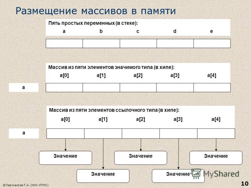 ©Павловская Т.А. (НИУ ИТМО) 10 Размещение массивов в памяти abcde a[0]a[1]a[2]a[3]a[4] Пять простых переменных (в стеке): Массив из пяти элементов значимого типа (в хипе): a a[0]a[1]a[2]a[3]a[4] Массив из пяти элементов ссылочного типа (в хипе): a Зн