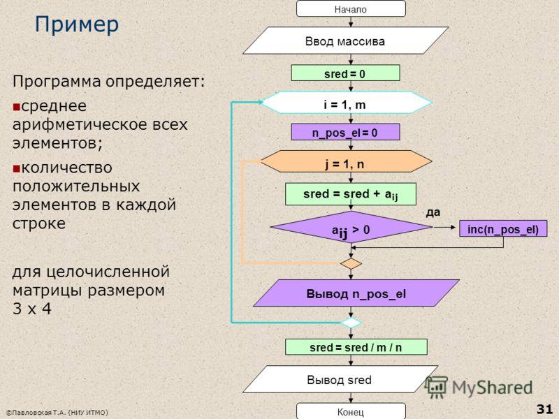 ©Павловская Т.А. (НИУ ИТМО) 31 Пример Начало Ввод массива sred = 0 i = 1, m j = 1, n n_pos_el = 0 sred = sred + a ij a ij > 0 inc(n_pos_el) Конец да Вывод n_pos_el Вывод sred sred = sred / m / n Программа определяет: среднее арифметическое всех элеме