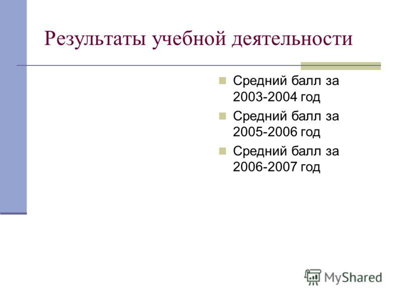 Результаты учебной деятельности Средний балл за 2003-2004 год Средний балл за 2005-2006 год Средний балл за 2006-2007 год