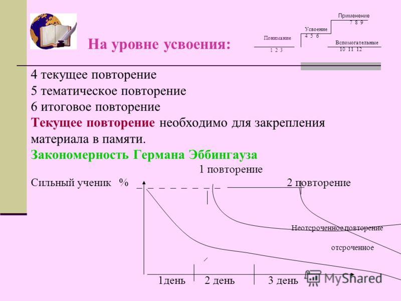 Понимание 1 2 3 4 текущее повторение 5 тематическое повторение 6 итоговое повторение Текущее повторение необходимо для закрепления материала в памяти. Закономерность Германа Эббингауза 1 повторение Сильный ученик % _ _ _ _ _ _ _ _ 2 повторение отсроч