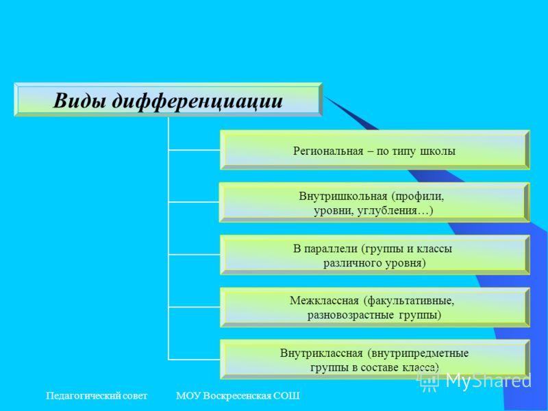 Педагогический совет МОУ Воскресенская СОШ Внутришкольная (профили, уровни, углубления…)